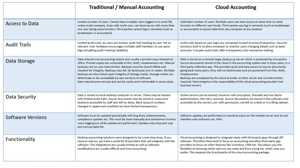 Moving from Desktop Accounting to the Cloud - Bookkeeping Relief